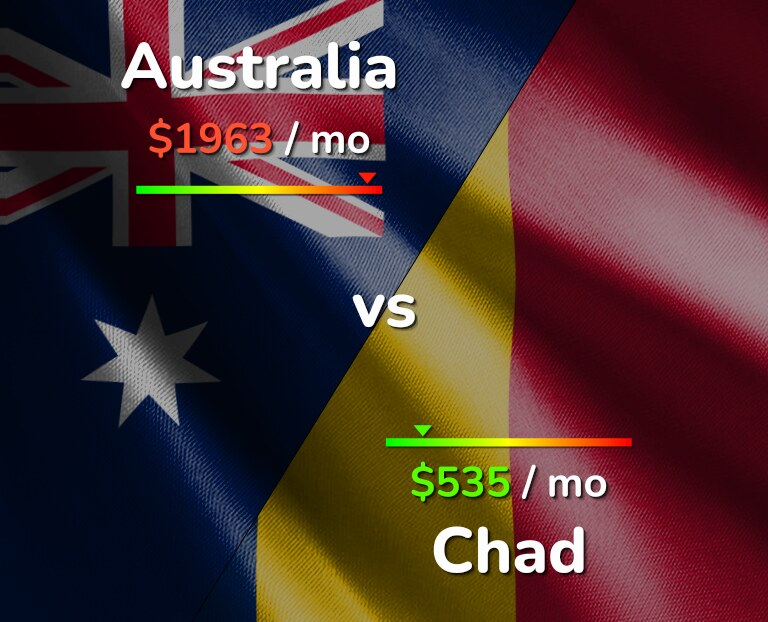 Cost of living in Australia vs Chad infographic