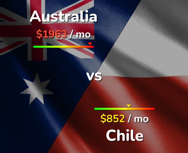 Cost of living in Australia vs Chile infographic