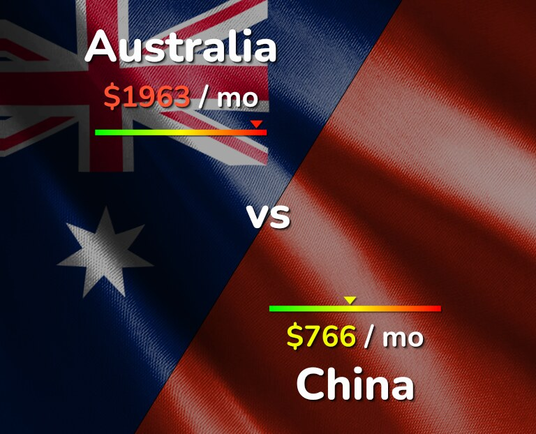 Cost of living in Australia vs China infographic