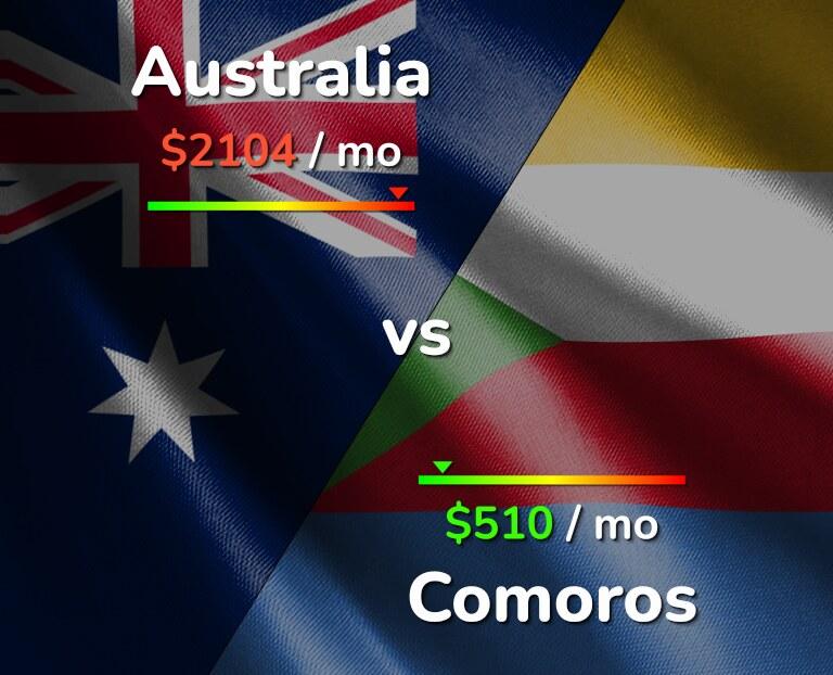 Cost of living in Australia vs Comoros infographic