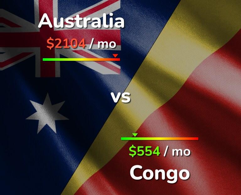 Cost of living in Australia vs Congo infographic