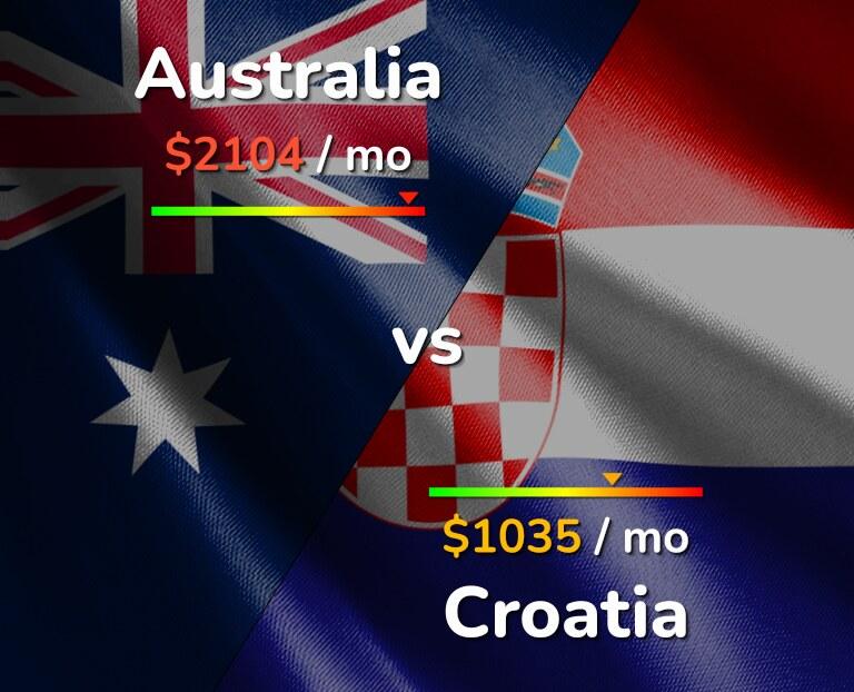 Cost of living in Australia vs Croatia infographic