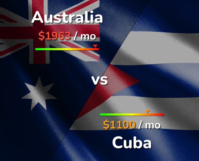 Cost of living in Australia vs Cuba infographic