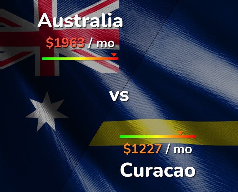 Cost of living in Australia vs Curacao infographic