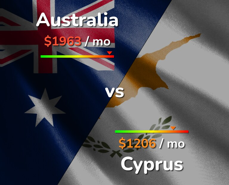 Cost of living in Australia vs Cyprus infographic