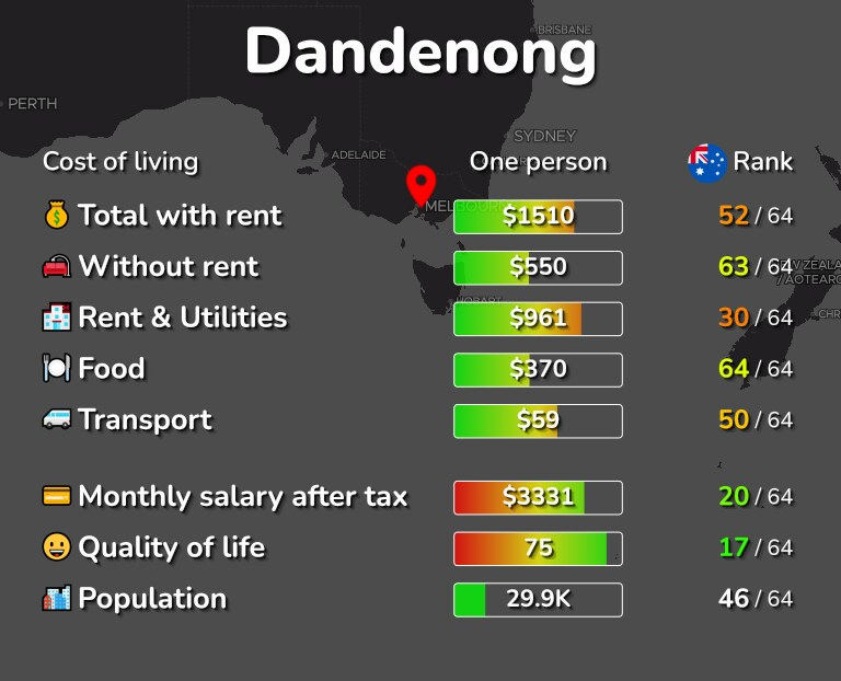 Cost of living in Dandenong infographic