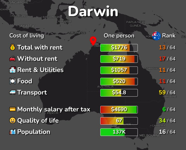 Cost of living in Darwin infographic