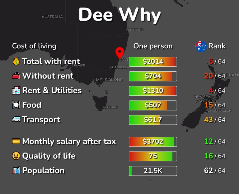 Cost of living in Dee Why infographic
