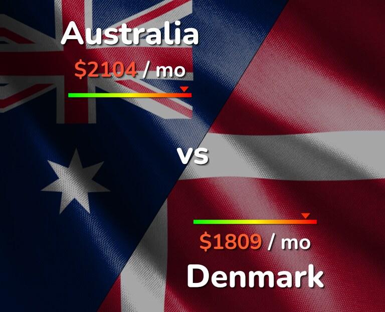 Cost of living in Australia vs Denmark infographic