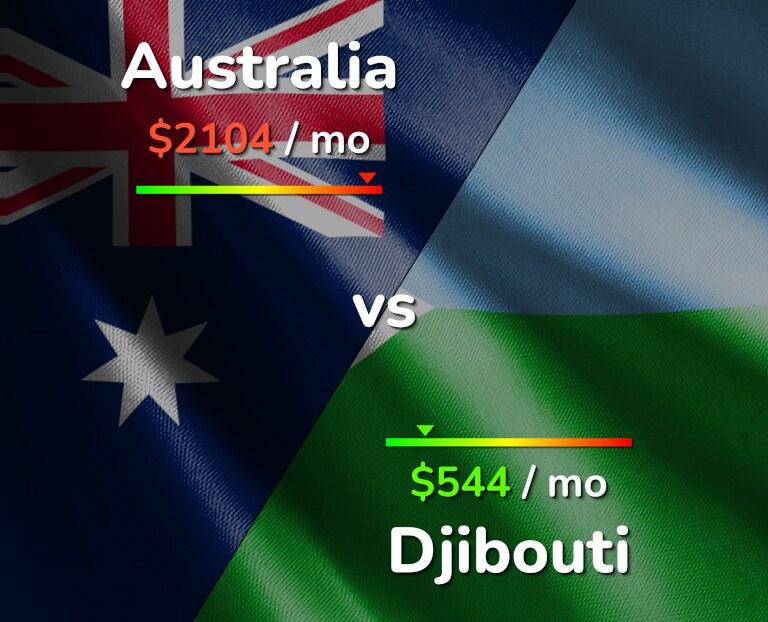 Cost of living in Australia vs Djibouti infographic