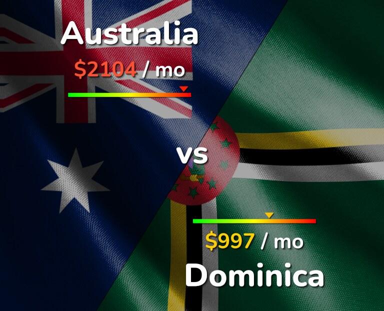 Cost of living in Australia vs Dominica infographic