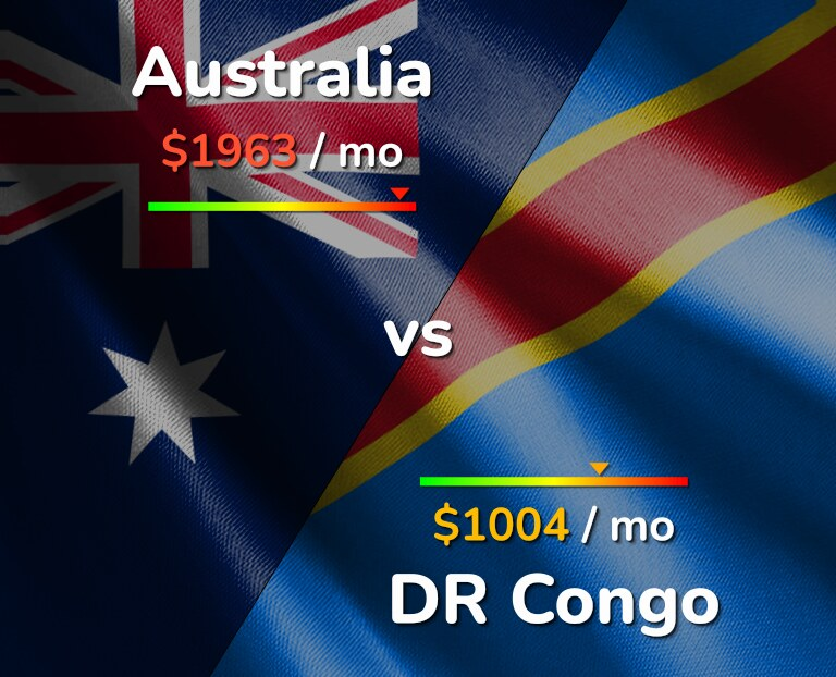 Cost of living in Australia vs DR Congo infographic