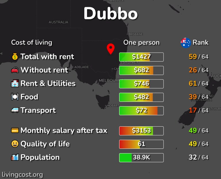 Cost of living in Dubbo infographic