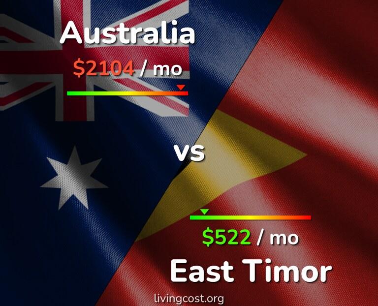 Cost of living in Australia vs East Timor infographic