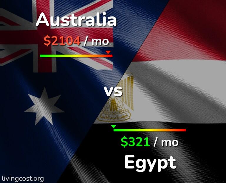 Cost of living in Australia vs Egypt infographic