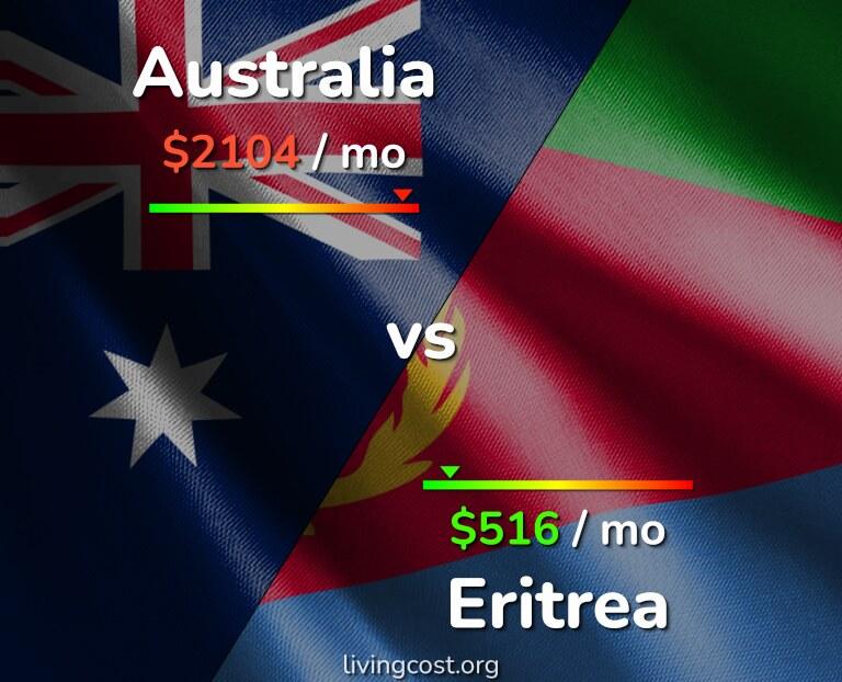 Cost of living in Australia vs Eritrea infographic