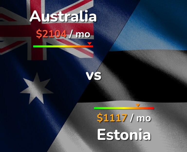 Cost of living in Australia vs Estonia infographic