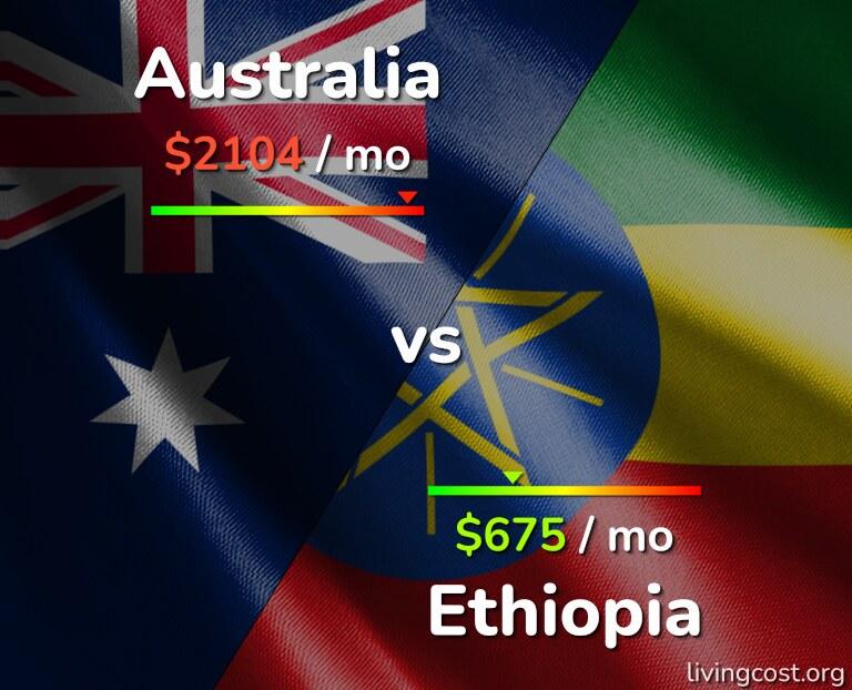 Cost of living in Australia vs Ethiopia infographic