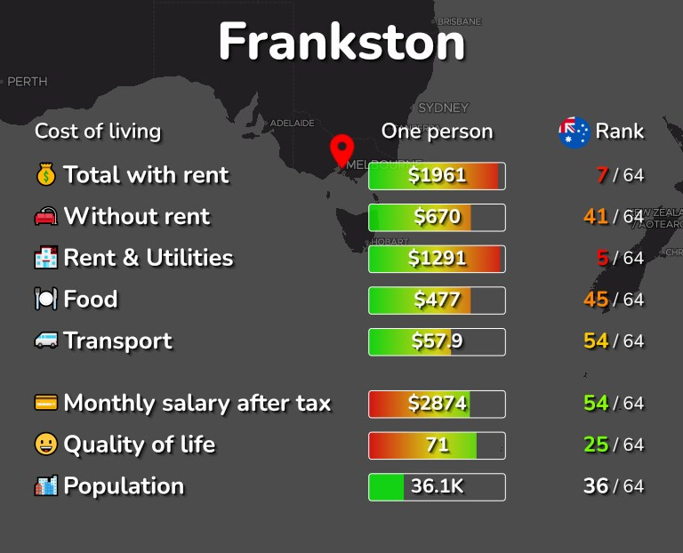 Cost of living in Frankston infographic