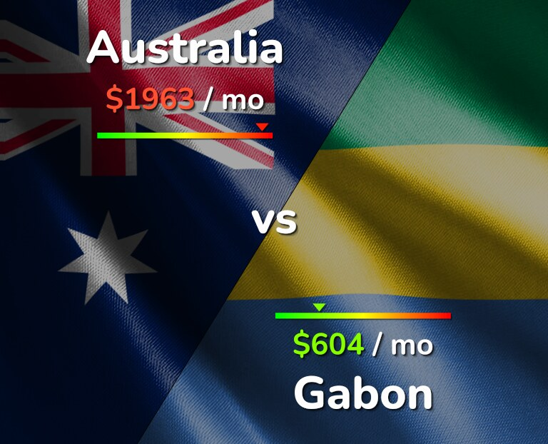 Cost of living in Australia vs Gabon infographic