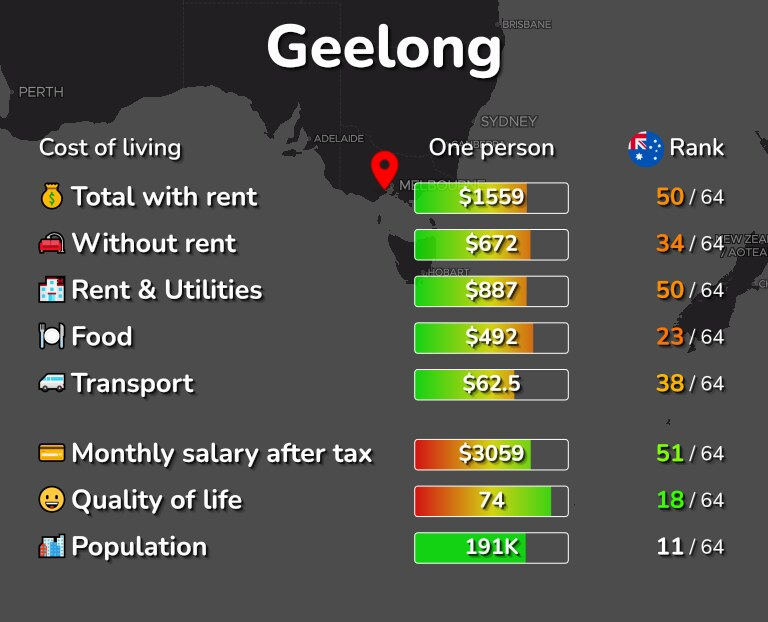 Cost of living in Geelong infographic