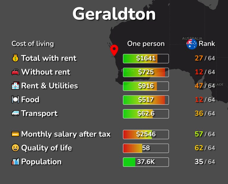 Cost of living in Geraldton infographic