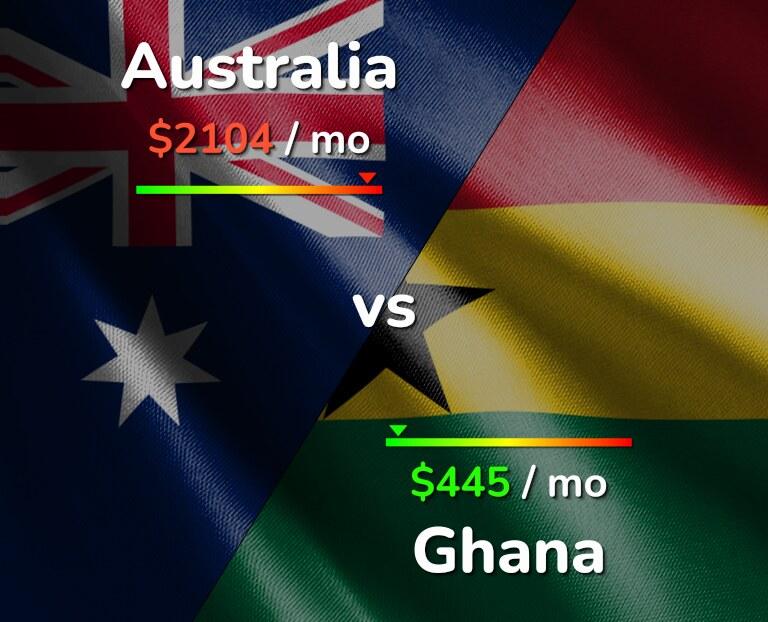 Cost of living in Australia vs Ghana infographic