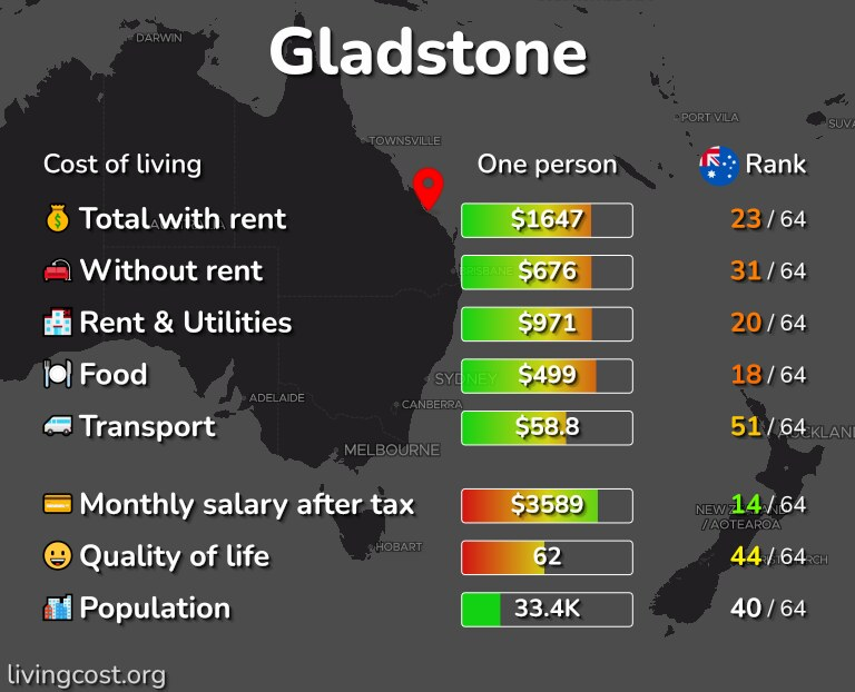 Cost of living in Gladstone infographic