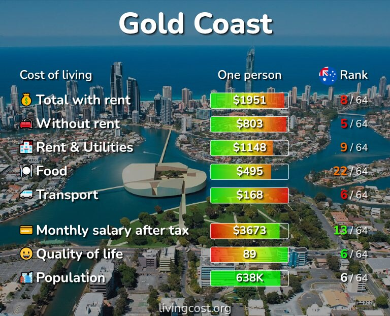 Cost of living in Gold Coast infographic