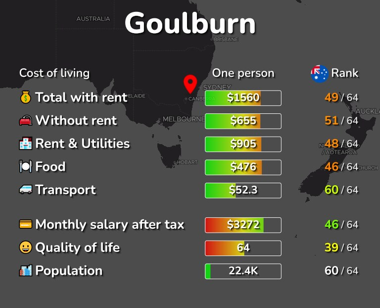 Cost of living in Goulburn infographic