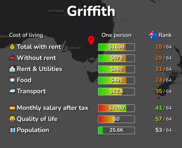 Cost of living in Griffith infographic
