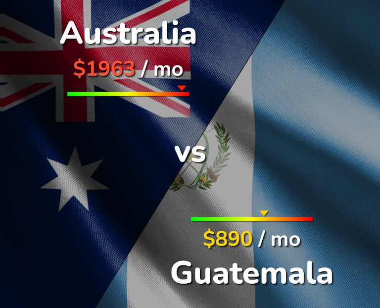 Cost of living in Australia vs Guatemala infographic