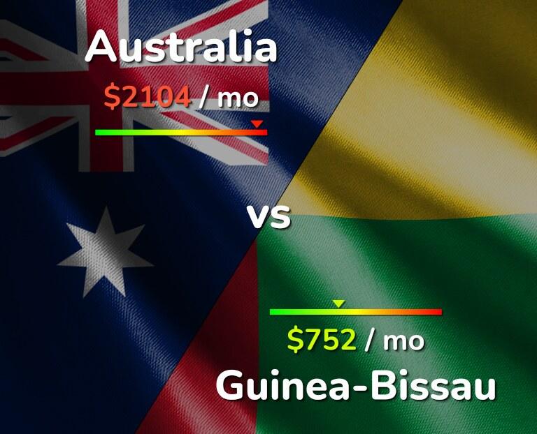 Cost of living in Australia vs Guinea-Bissau infographic