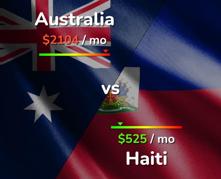 Cost of living in Australia vs Haiti infographic