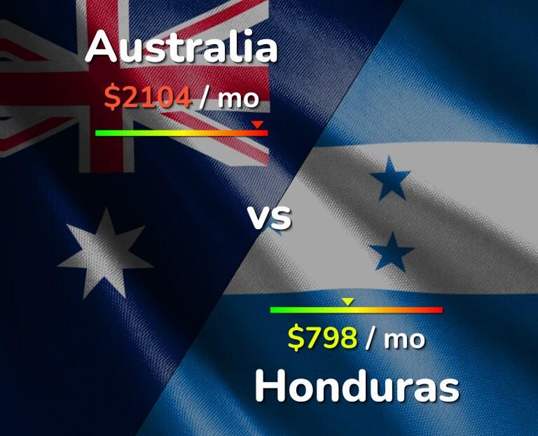 Cost of living in Australia vs Honduras infographic