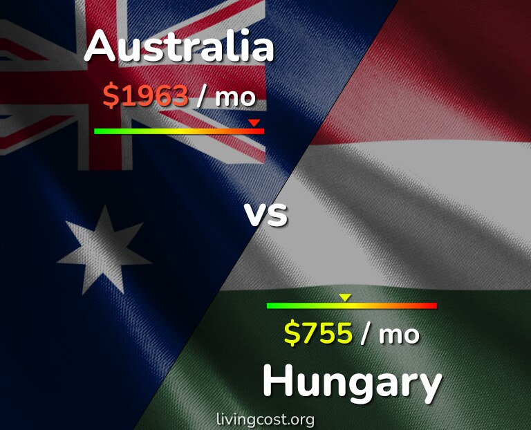 Cost of living in Australia vs Hungary infographic