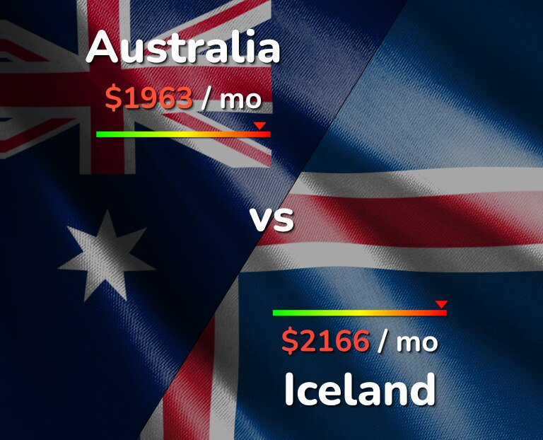 Cost of living in Australia vs Iceland infographic
