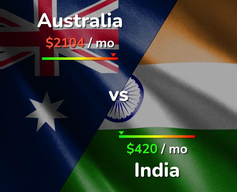 Cost of living in Australia vs India infographic