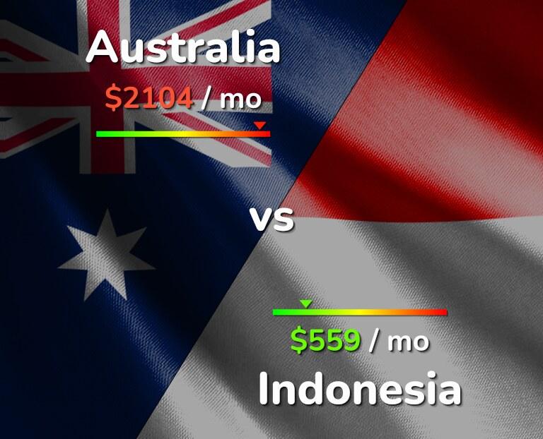 Cost of living in Australia vs Indonesia infographic