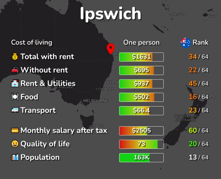Cost of living in Ipswich infographic