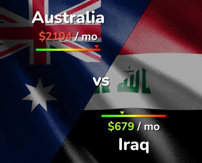 Cost of living in Australia vs Iraq infographic