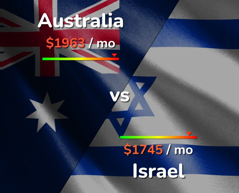 Cost of living in Australia vs Israel infographic