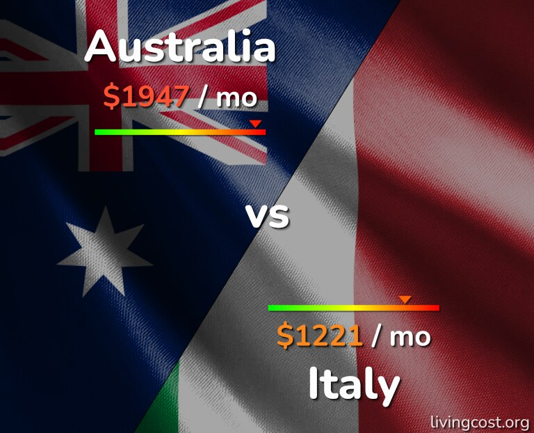Cost of living in Australia vs Italy infographic
