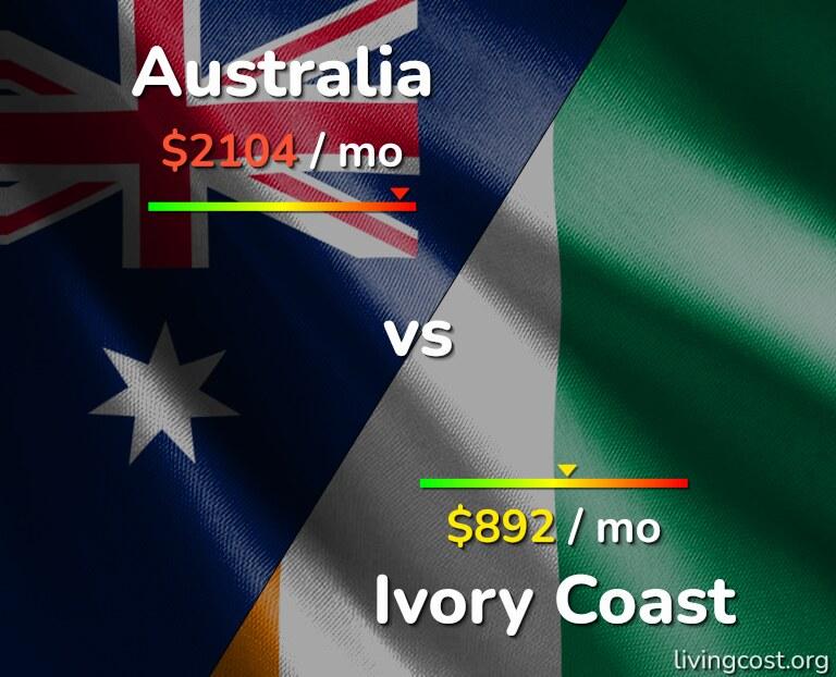Cost of living in Australia vs Ivory Coast infographic