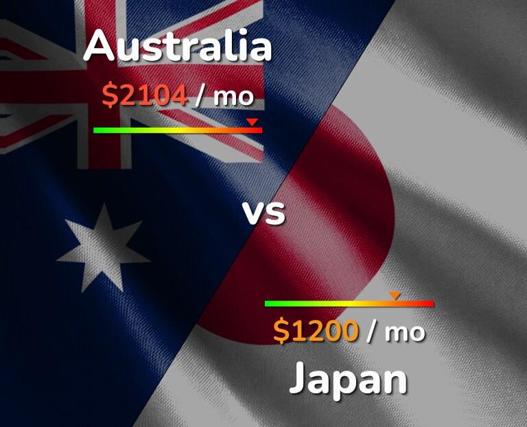 Cost of living in Australia vs Japan infographic