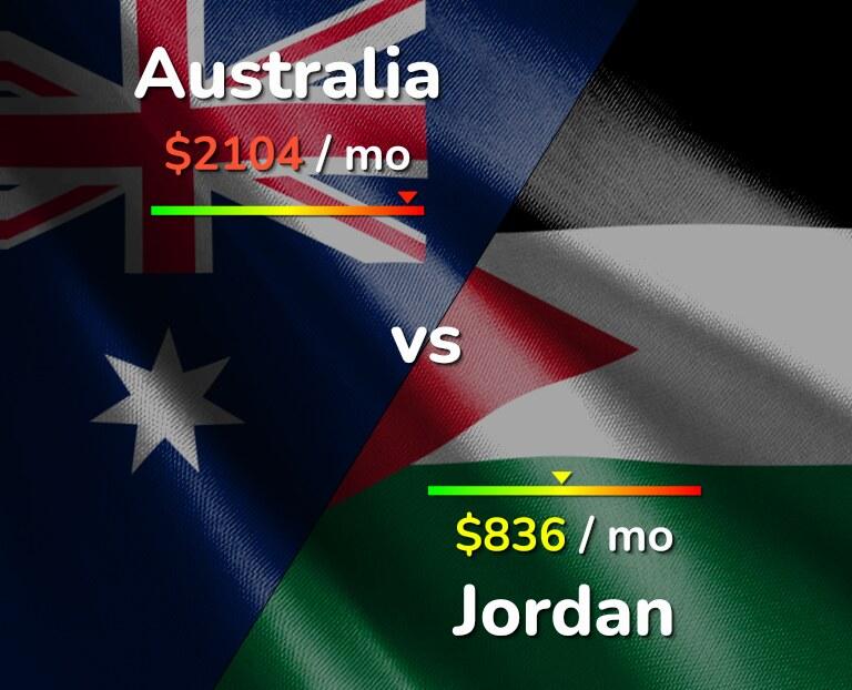 Cost of living in Australia vs Jordan infographic