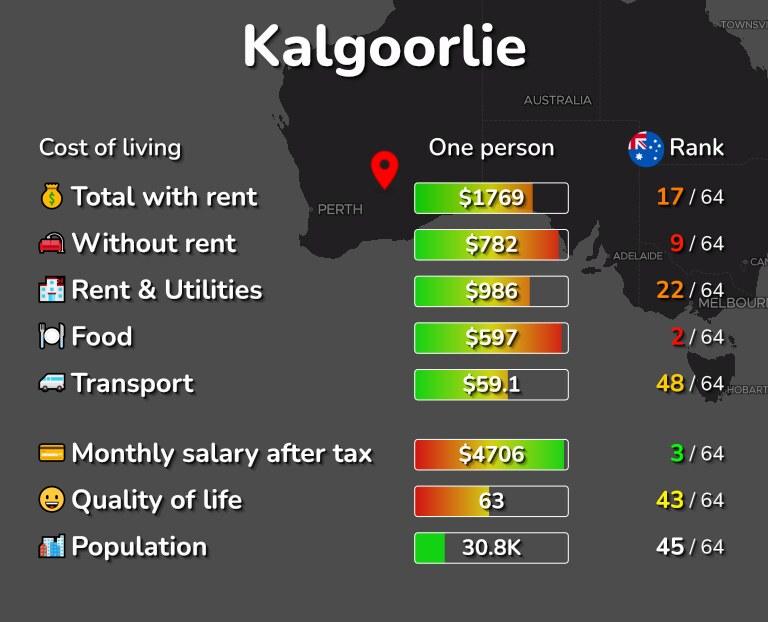 Cost of living in Kalgoorlie infographic