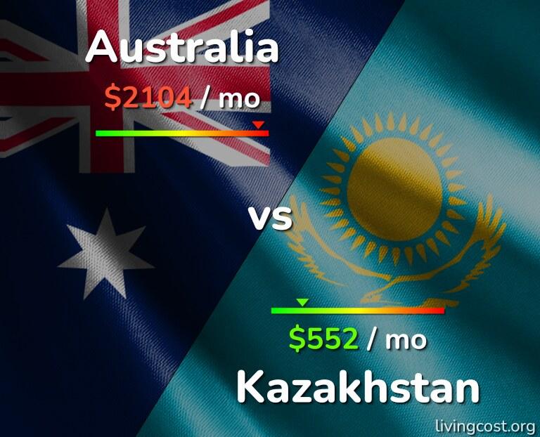 Cost of living in Australia vs Kazakhstan infographic