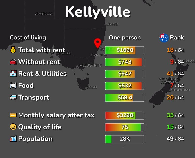 Cost of living in Kellyville infographic