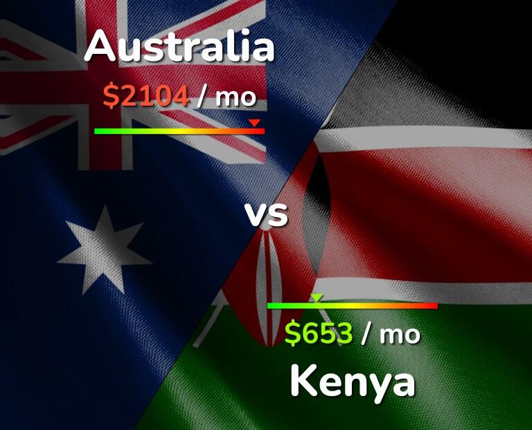 Cost of living in Australia vs Kenya infographic